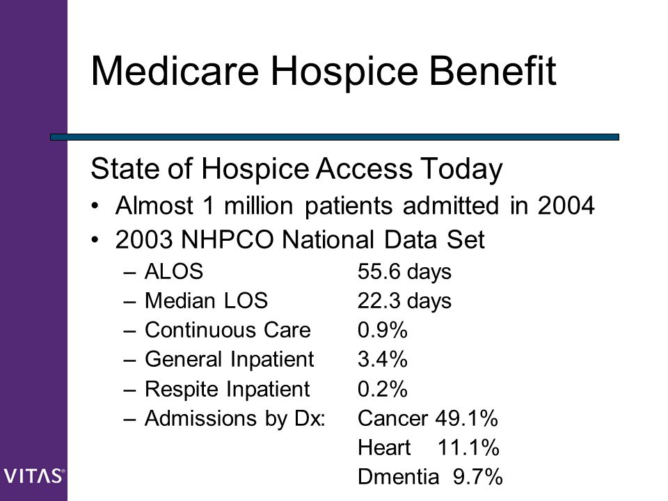Medicare Hospice Benefit State of Hospice Access Today Almost 1 million patients admitted in 2004 2003 NHPCO National Data Set –ALOS 55.6 days –Median