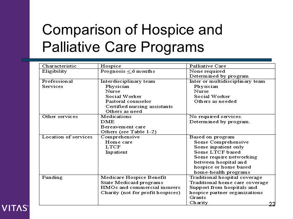 22 Comparison of Hospice and Palliative Care Programs