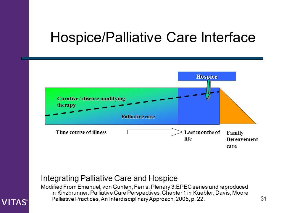31 Hospice/Palliative Care Interface Integrating Palliative Care and Hospice Modified From Emanuel, von Gunten, Ferris. Plenary 3:EPEC series and repr