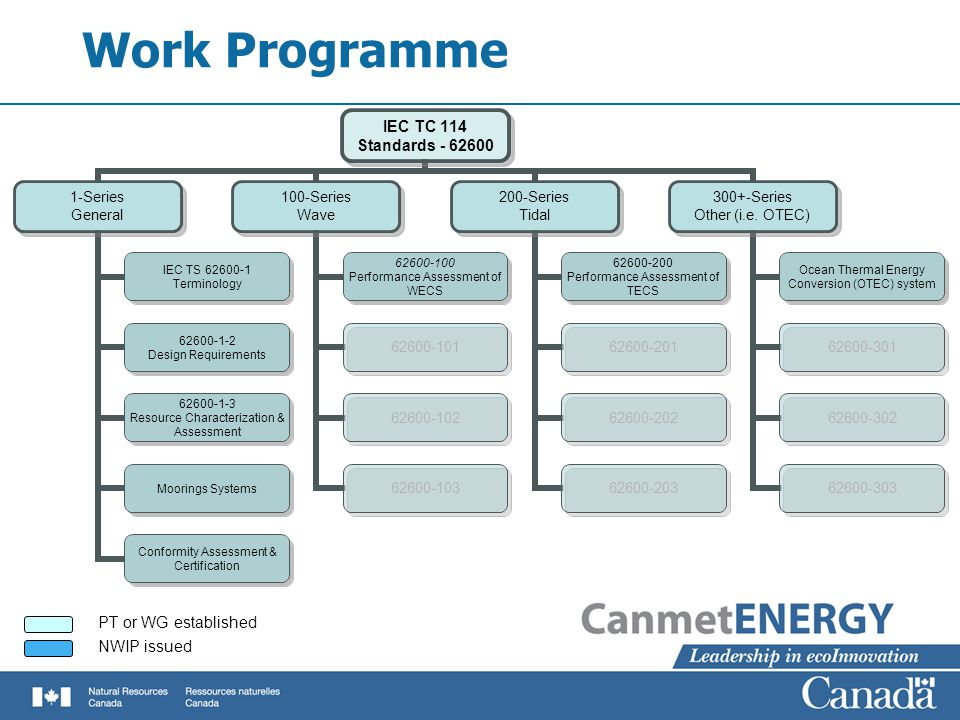 Work Programme IEC TC 114 Standards - 62600 1-Series General IEC TS 62600-1 Terminology 62600-1-2 Design Requirements 62600-1-3 Resource Characterization & Assessment Moorings Systems Conformity Assessment & Certification 100-Series Wave 62600-100 Performance Assessment of WECS 62600-101 62600-102 62600-103 200-Series Tidal 62600-200 Performance Assessment of TECS 62600-201 62600-202 62600-203 300+-Series Other (i.e.