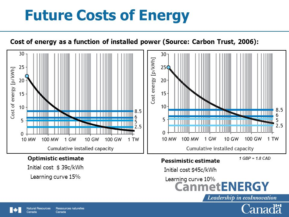 Future Costs of Energy Optimistic estimate Initial cost $ 39c/kWh Learning curve 15% Pessimistic estimate Initial cost $45c/kWh Learning curve 10% Cost of energy as a function of installed power (Source: Carbon Trust, 2006): 1 GBP = 1.8 CAD