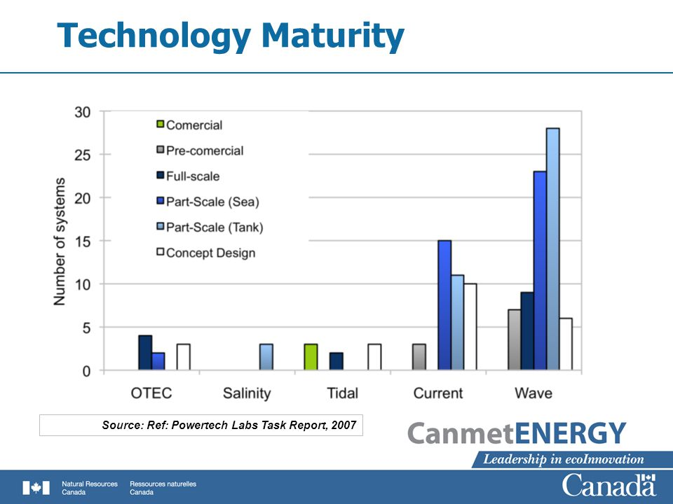 Technology Maturity Source: Ref: Powertech Labs Task Report, 2007