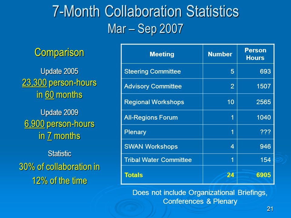 21 7-Month Collaboration Statistics Mar – Sep 2007 Comparison Update 2005 23,300 person-hours in 60 months Update 2009 6,900 person-hours in 7 months Statistic 30% of collaboration in 12% of the time MeetingNumber Person Hours Steering Committee5693 Advisory Committee21507 Regional Workshops102565 All-Regions Forum11040 Plenary1??.