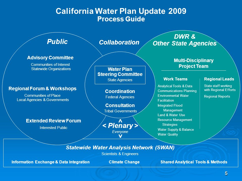 5 California Water Plan Update 2009 Process Guide Collaboration Regional Leads State staff working with Regional Efforts Regional Reports Work Teams Public DWR & Other State Agencies Analytical Tools & Data Communications Planning Environmental Water Facilitation Integrated Flood Management Land & Water Use Resource Management Strategies Water Supply & Balance Water Quality Statewide Water Analysis Network (SWAN) Scientists & Engineers Shared Analytical Tools & Methods Multi-Disciplinary Project Team Climate Change Water Plan Steering Committee State Agencies Coordination Federal Agencies Information Exchange & Data Integration Advisory Committee Communities of Interest Statewide Organizations Regional Forum & Workshops Communities of Place Local Agencies & Governments Extended Review Forum Interested Public Consultation Tribal Governments Everyone > >