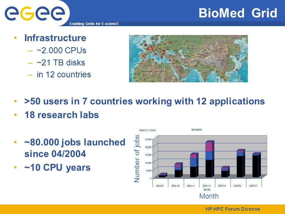 Enabling Grids for E-sciencE HP HPC Forum Divonne BioMed Grid Infrastructure –~2.000 CPUs –~21 TB disks –in 12 countries >50 users in 7 countries working with 12 applications 18 research labs ~80.000 jobs launched since 04/2004 ~10 CPU years Month Number of jobs