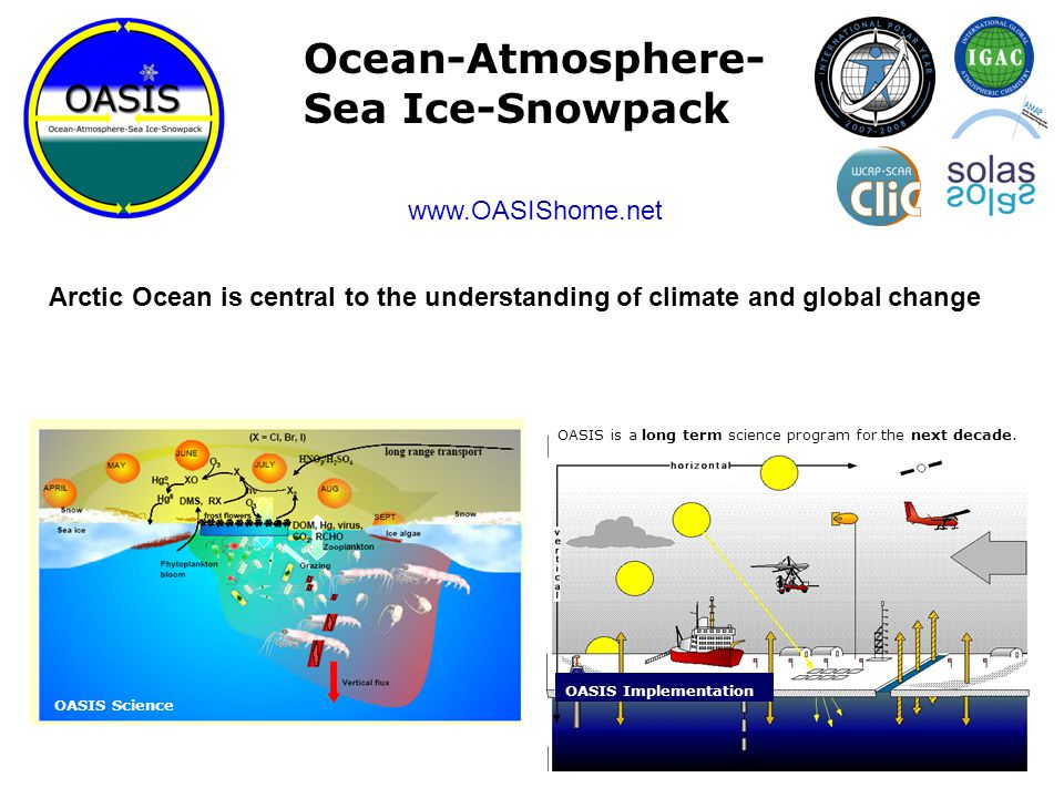 Arctic Ocean is central to the understanding of climate and global change OASIS – IPY 2007-08: m/v Antarctica OASIS Implementation OASIS Science OASIS is a long term science program for the next decade.