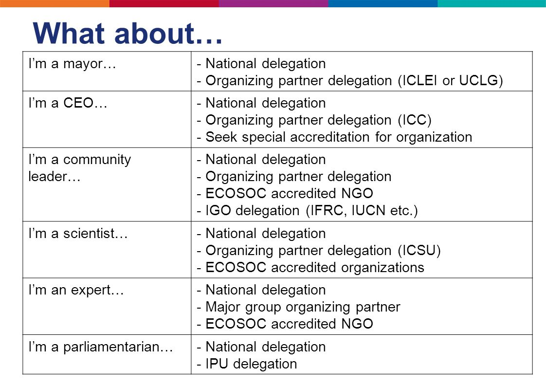What about… I'm a mayor…- National delegation - Organizing partner delegation (ICLEI or UCLG) I'm a CEO…- National delegation - Organizing partner del
