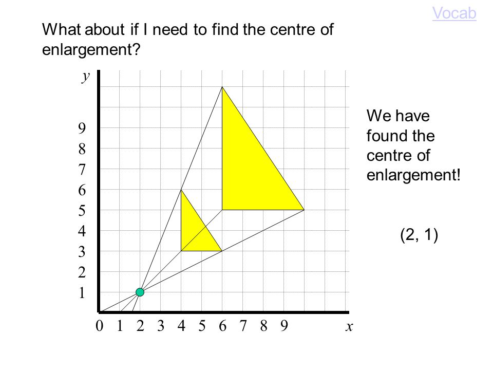 Centre of Enlargement What if the CoE is inside the shape Vocab