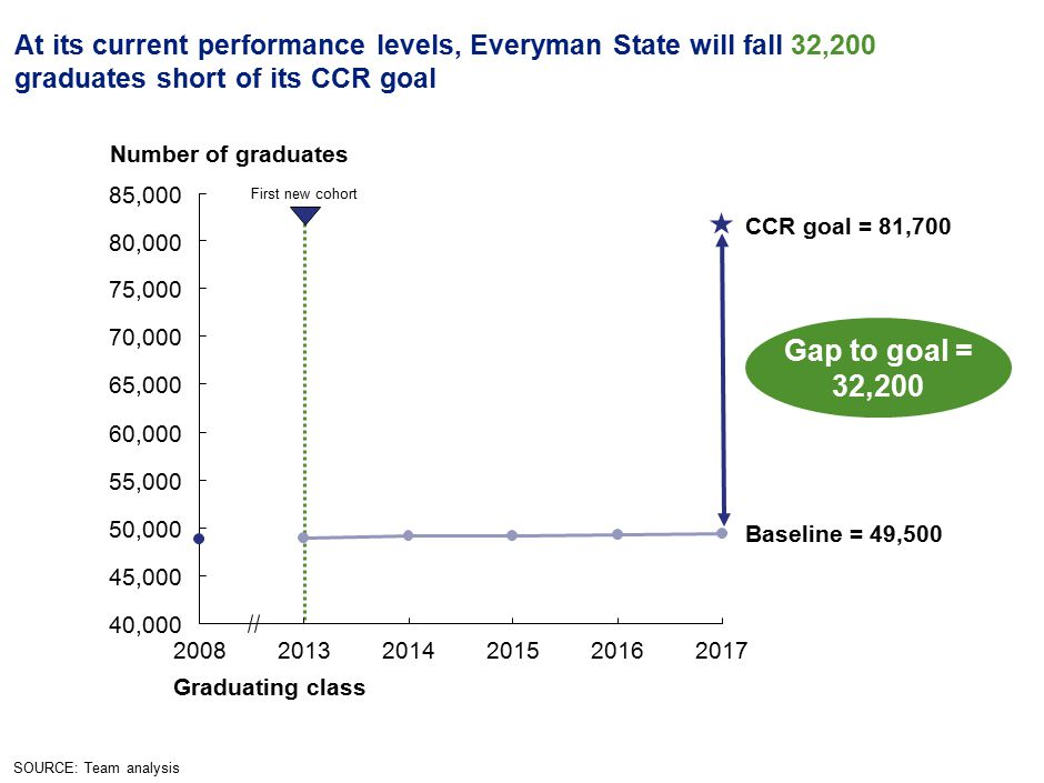 9 At its current performance levels, Everyman State will fall 32,200 graduates short of its CCR goal SOURCE: Team analysis Gap to goal = 32,200 First new cohort Number of graduates Graduating class 201720162015201420132008 Baseline = 49,500 CCR goal = 81,700 40,000 45,000 50,000 55,000 60,000 65,000 70,000 75,000 80,000 85,000