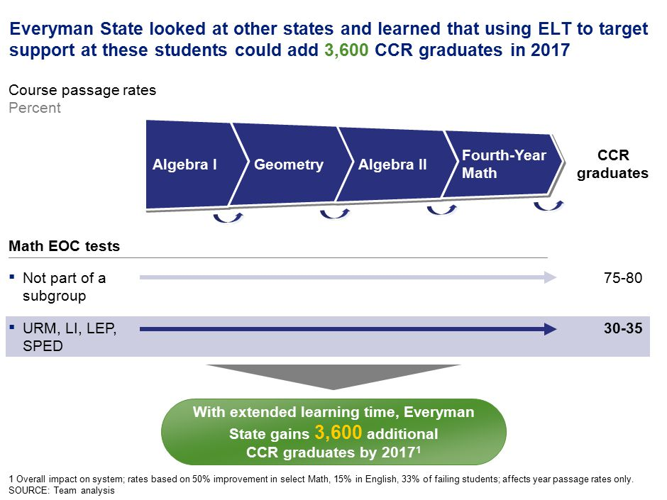 14 Everyman State looked at other states and learned that using ELT to target support at these students could add 3,600 CCR graduates in 2017 1 Overall impact on system; rates based on 50% improvement in select Math, 15% in English, 33% of failing students; affects year passage rates only.