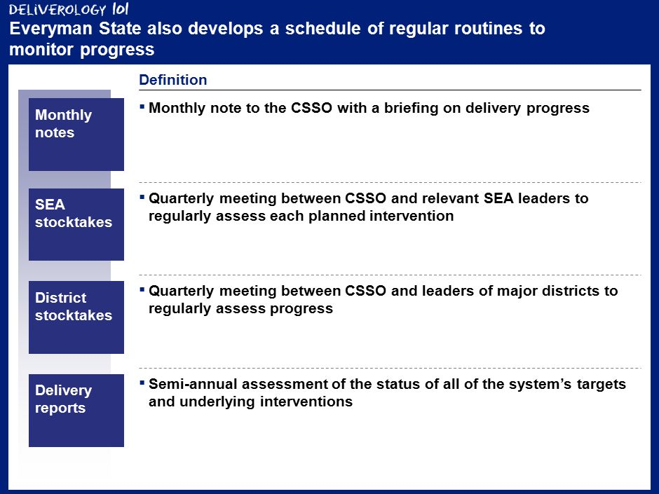 19 Everyman State also develops a schedule of regular routines to monitor progress Definition ▪ Monthly note to the CSSO with a briefing on delivery progress Monthly notes SEA stocktakes ▪ Quarterly meeting between CSSO and relevant SEA leaders to regularly assess each planned intervention District stocktakes ▪ Quarterly meeting between CSSO and leaders of major districts to regularly assess progress Delivery reports ▪ Semi-annual assessment of the status of all of the system's targets and underlying interventions