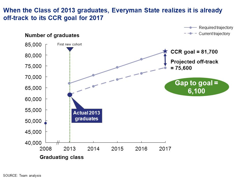 26 First new cohort When the Class of 2013 graduates, Everyman State realizes it is already off-track to its CCR goal for 2017 Number of graduates Graduating class 201720162015201420132008 Current trajectory Required trajectory SOURCE: Team analysis Gap to goal = 6,100 Projected off-track = 75,600 40,000 45,000 50,000 55,000 60,000 65,000 70,000 75,000 80,000 85,000 CCR goal = 81,700 Actual 2013 graduates