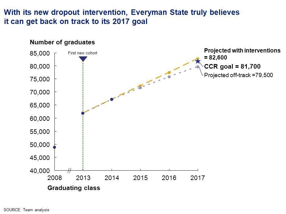 39 With its new dropout intervention, Everyman State truly believes it can get back on track to its 2017 goal Graduating class Number of graduates Projected off-track =79,500 201720162015201420132008 CCR goal = 81,700 Projected with interventions = 82,600 First new cohort SOURCE: Team analysis 40,000 45,000 50,000 55,000 60,000 65,000 70,000 75,000 80,000 85,000
