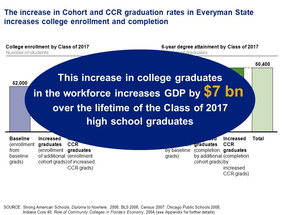 42 The increase in Cohort and CCR graduation rates in Everyman State increases college enrollment and completion SOURCE: Strong American Schools, Diploma to Nowhere, 2008; BLS 2008; Census 2007; Chicago Public Schools 2008; Indiana Core 40; Role of Community Colleges in Florida's Economy, 2004 (see Appendix for further details) Total 73,800 12,300 Increased CCR graduates (enrollment of increased CCR grads) Increased graduates (enrollment of additional cohort grads) 9,500 Baseline (enrollment from baseline grads) 52,000 College enrollment by Class of 2017 Number of students Total 50,400 Increased CCR graduates (completion by increased CCR grads) 3,800 Increased graduates (completion by additional cohort grads) 33,300 Baseline (completion by baseline grads) 13,300 6-year degree attainment by Class of 2017 Number of graduates This increase in college graduates in the workforce increases GDP by $7 bn over the lifetime of the Class of 2017 high school graduates
