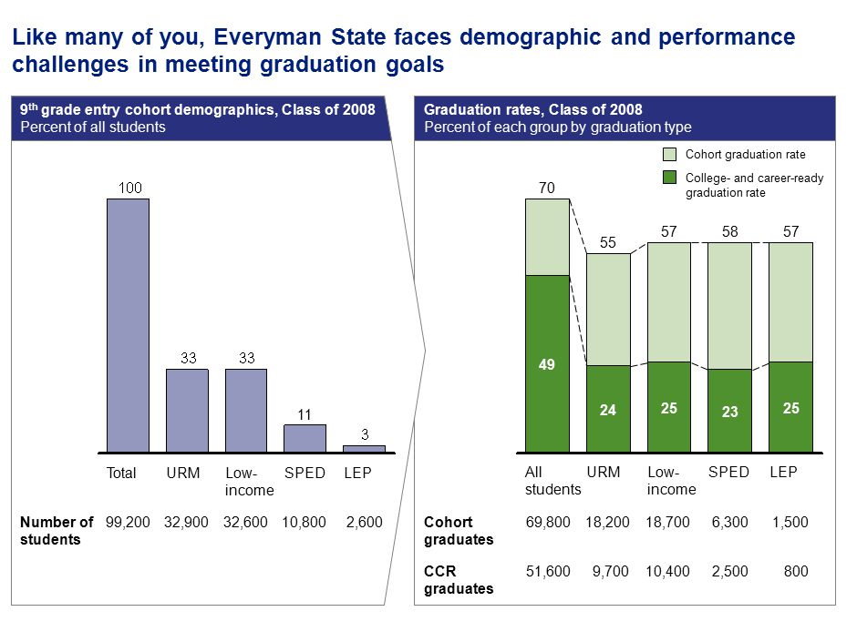 5 Like many of you, Everyman State faces demographic and performance challenges in meeting graduation goals Graduation rates, Class of 2008 Percent of each group by graduation type 9 th grade entry cohort demographics, Class of 2008 Percent of all students LEPSPED 11 Low- income URMTotal Number of students 99,2002,60010,80032,60032,900 LEP 57 25 SPED 58 23 Low- income 57 25 URM 55 24 All students 70 49 Cohort graduates CCR graduates 69,800 51,600 1,500 800 6,300 2,500 18,700 10,400 18,200 9,700 College- and career-ready graduation rate Cohort graduation rate