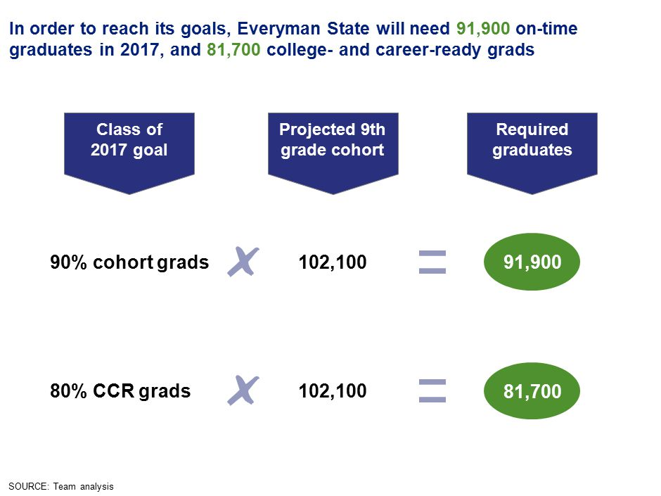 6 In order to reach its goals, Everyman State will need 91,900 on-time graduates in 2017, and 81,700 college- and career-ready grads SOURCE: Team analysis Required graduates 81,700 91,900 Class of 2017 goal 80% CCR grads 90% cohort grads Projected 9th grade cohort 102,100