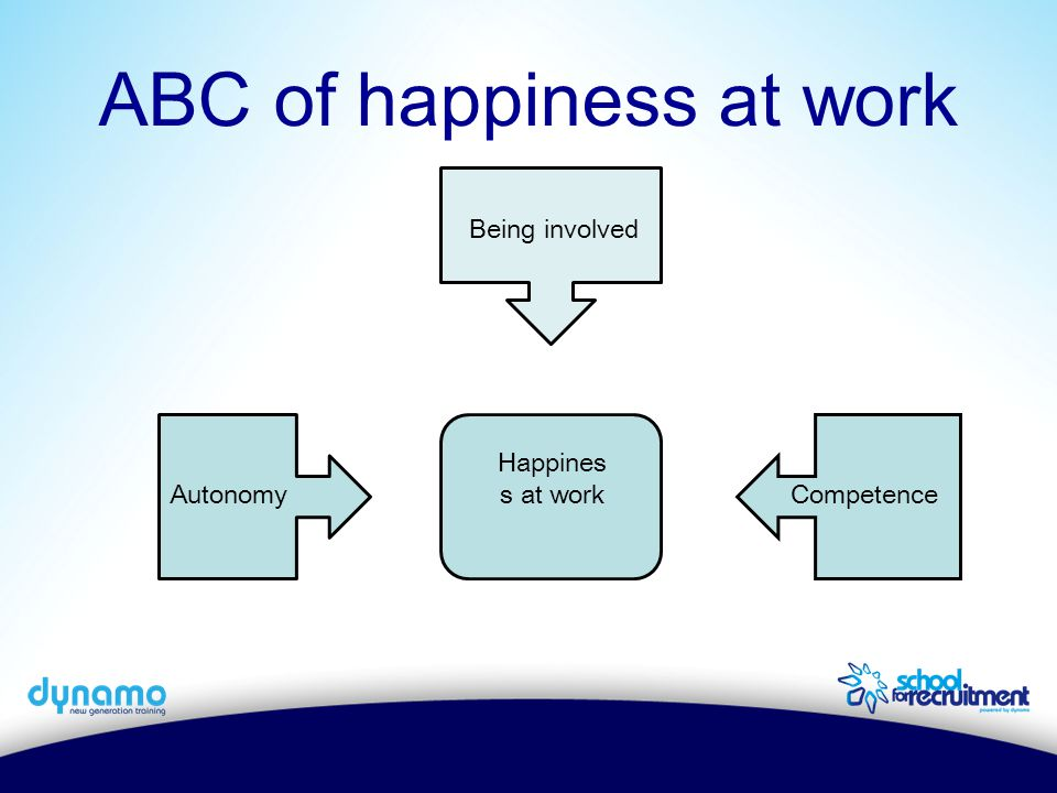 ABC of happiness at work Happines s at work AutonomyCompetence Being involved