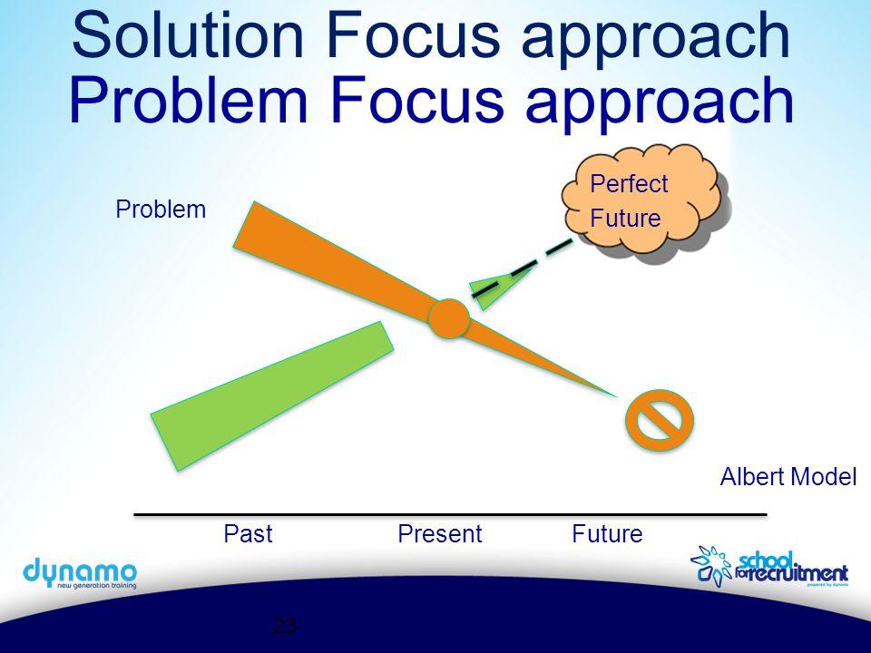 Albert Model Problem Past PresentFuture Solution Focus approach 23 Problem Focus approach Perfect Future