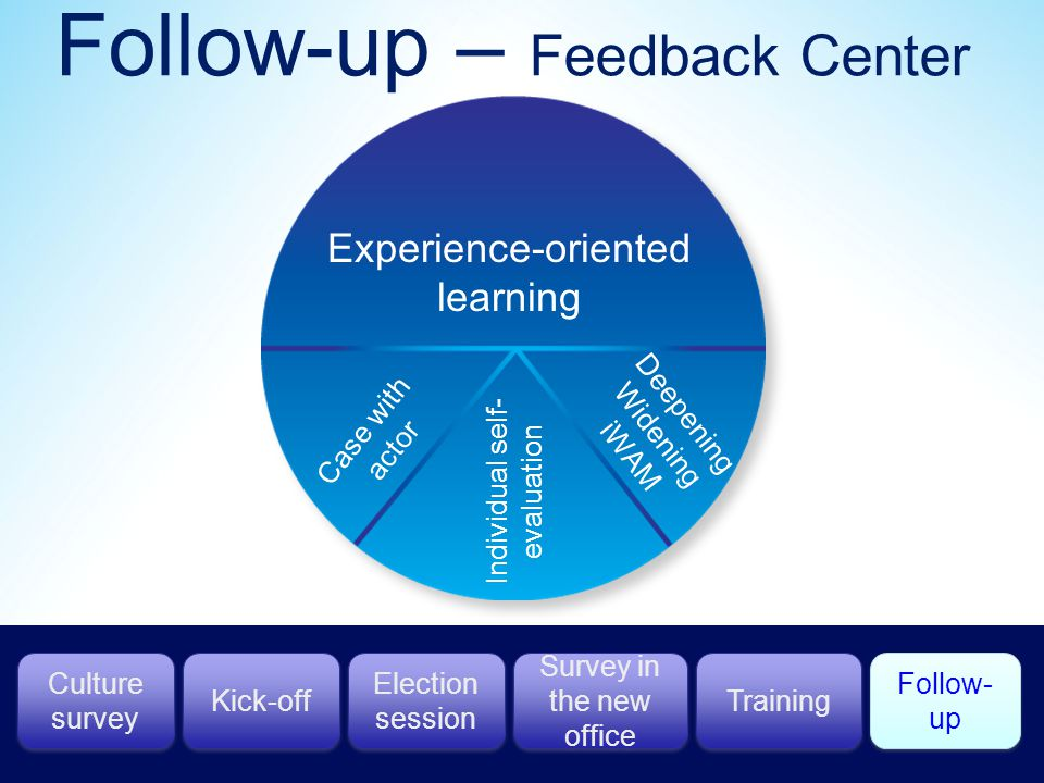 Follow-up – Feedback Center Experience-oriented learning Case with actor Individual self- evaluation Deepening Widening iWAM Culture survey Kick-off Training Follow- up Election session Survey in the new office