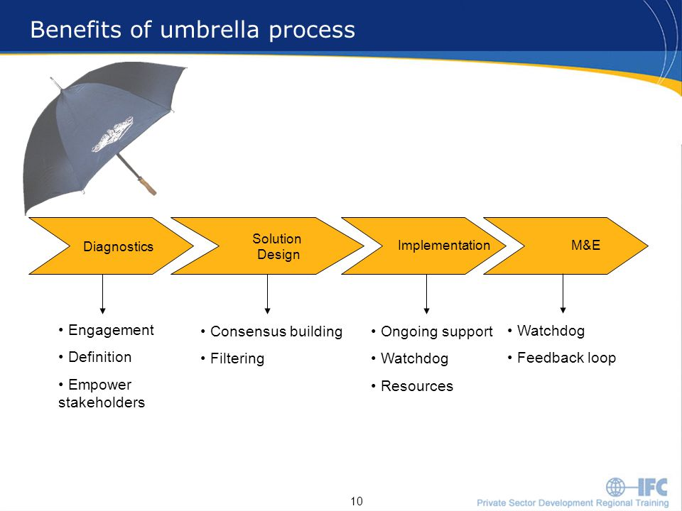 10 Diagnostics Solution Design Implementation Benefits of umbrella process Engagement Definition Empower stakeholders Consensus building Filtering Ongoing support Watchdog Resources M&E Watchdog Feedback loop