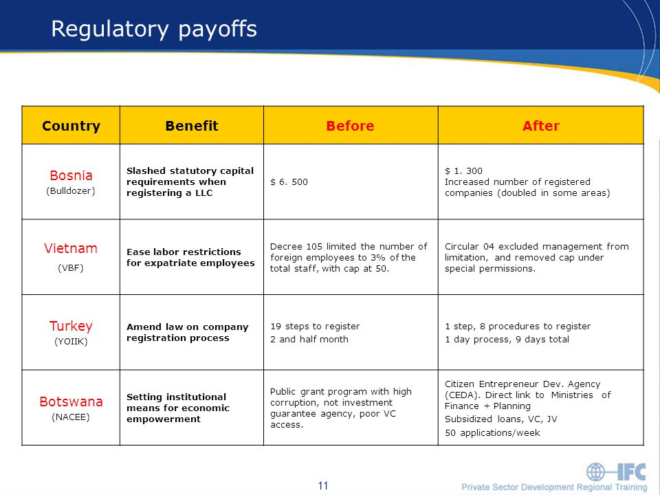 11 Regulatory payoffs 11 CountryBenefitBeforeAfter Bosnia (Bulldozer) Slashed statutory capital requirements when registering a LLC $ 6.