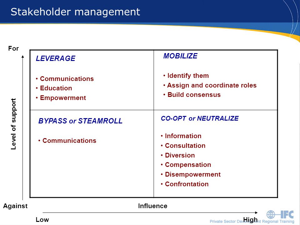 17 Stakeholder management MOBILIZE Identify them Assign and coordinate roles Build consensus LEVERAGE Communications Education Empowerment Influence LowHigh Level of support Against For BYPASS or STEAMROLL Communications CO-OPT or NEUTRALIZE Information Consultation Diversion Compensation Disempowerment Confrontation