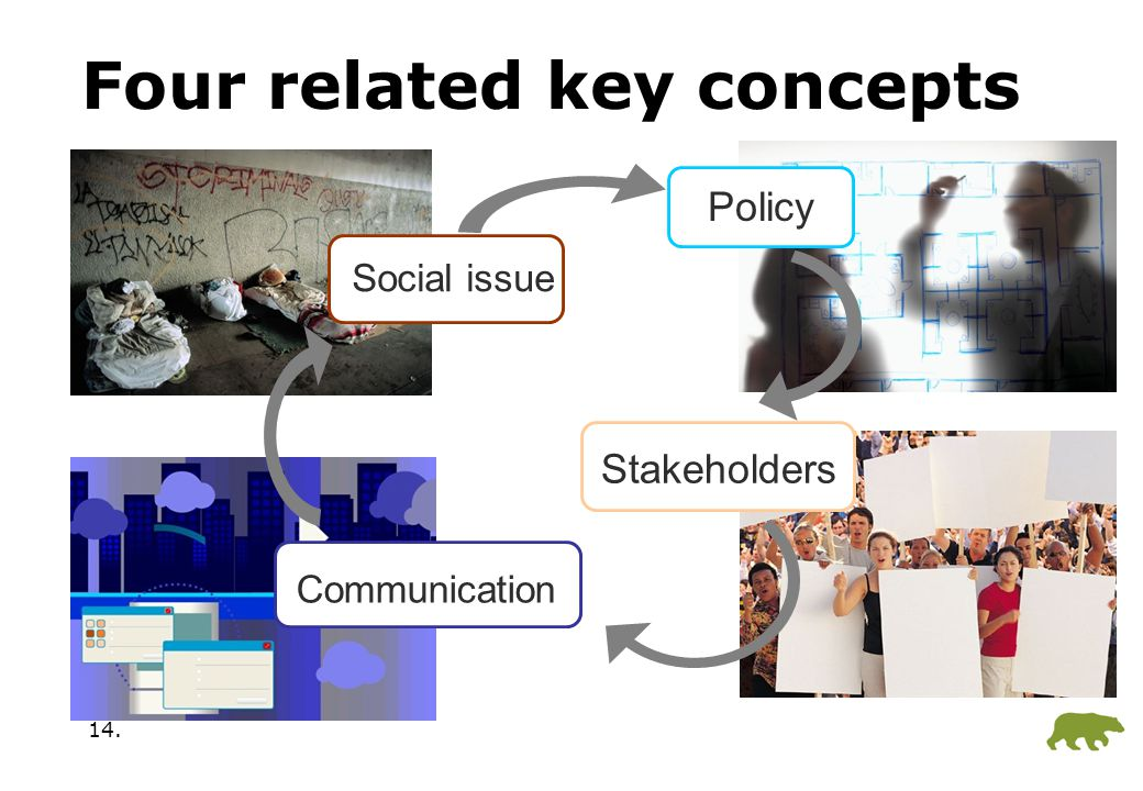 14. Four related key concepts Policy Communication Social issue Stakeholders
