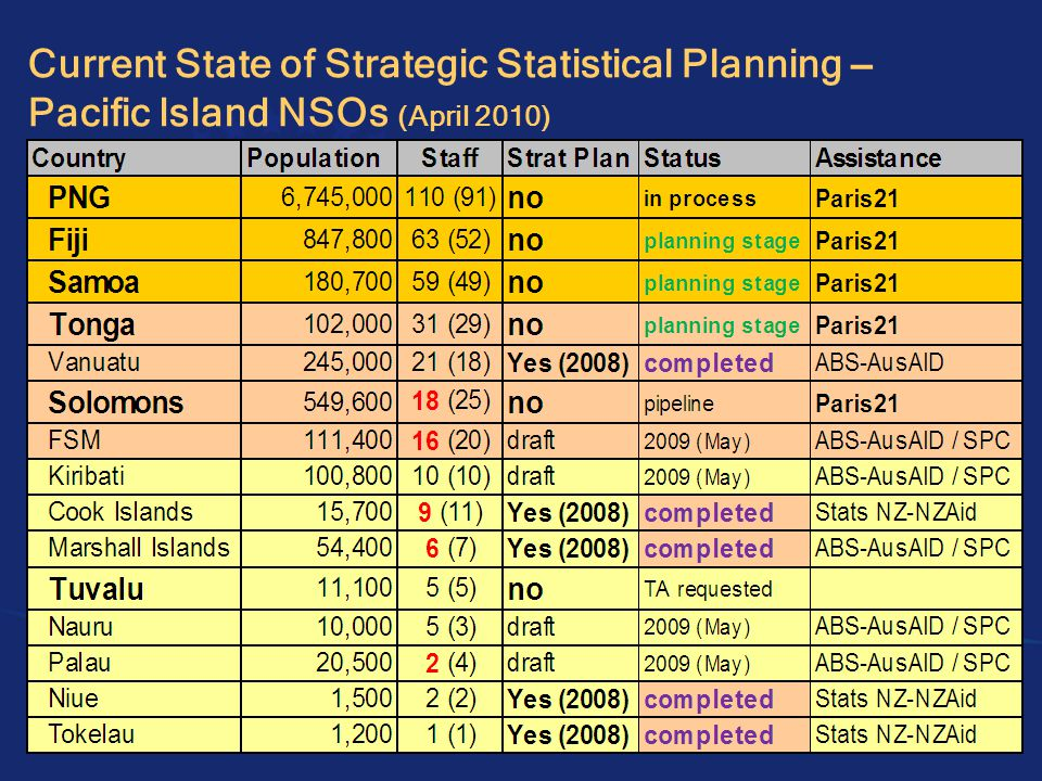 Pacific Island NSOs – key challenges, common obstacles (country views)
