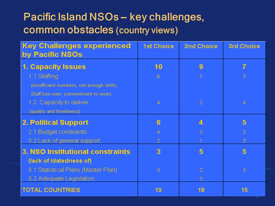 Employ two-pronged approach: 1.Two-stage approach for remaining small island states i.sub-regional training/strategic plan development targeting NSOs plus planning agencies, before => ii.possibly pursuing a more statistics-wide approach at a later stage in-country.