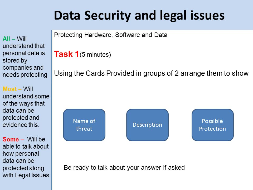 Data Security and legal issues Protecting Hardware, Software and Data Task 1 (5 minutes) Using the Cards Provided in groups of 2 arrange them to show Name of threat Description Possible Protection All – Will understand that personal data is stored by companies and needs protecting Most – Will understand some of the ways that data can be protected and evidence this.