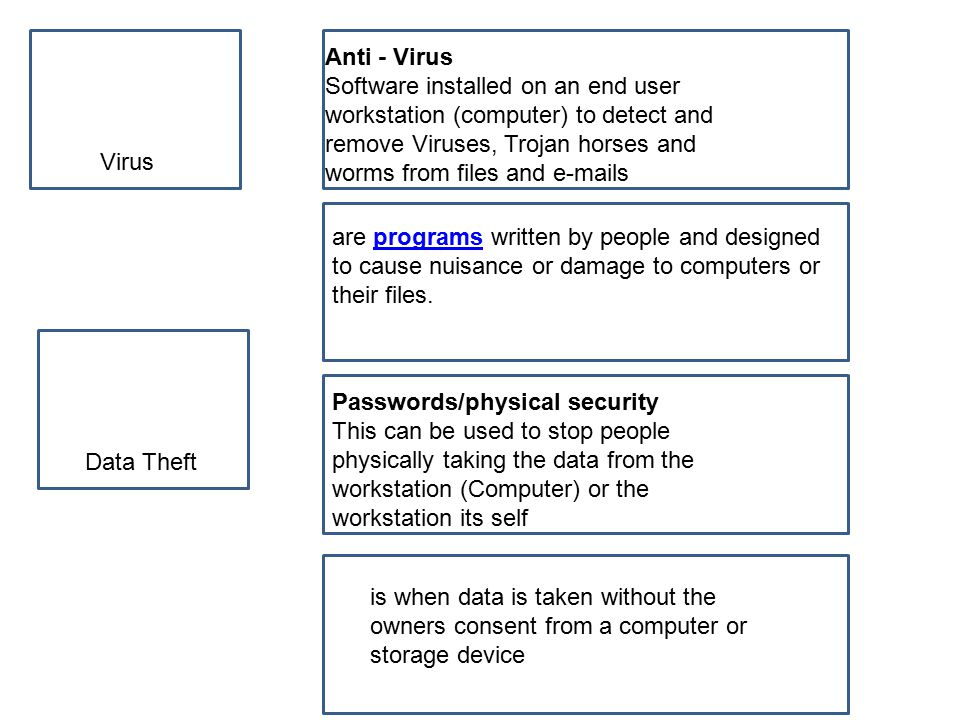 Virus Anti - Virus Software installed on an end user workstation (computer) to detect and remove Viruses, Trojan horses and worms from files and e-mails are programs written by people and designed to cause nuisance or damage to computers or their files.programs Passwords/physical security This can be used to stop people physically taking the data from the workstation (Computer) or the workstation its self is when data is taken without the owners consent from a computer or storage device Data Theft