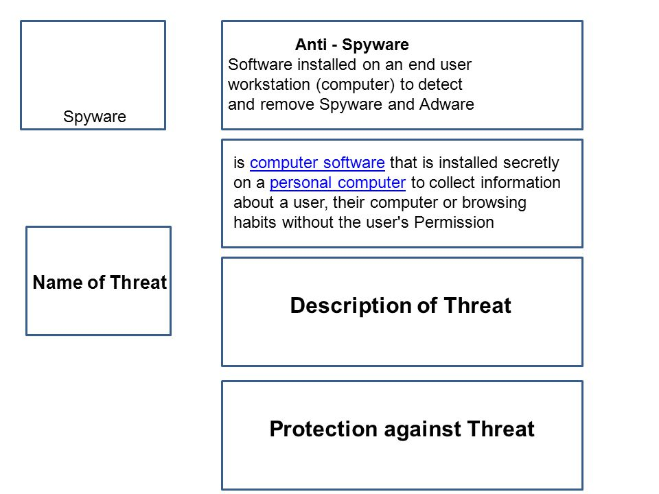Spyware Name of Threat Anti - Spyware Software installed on an end user workstation (computer) to detect and remove Spyware and Adware is computer software that is installed secretly on a personal computer to collect information about a user, their computer or browsing habits without the user s Permissioncomputer softwarepersonal computer Description of Threat Protection against Threat