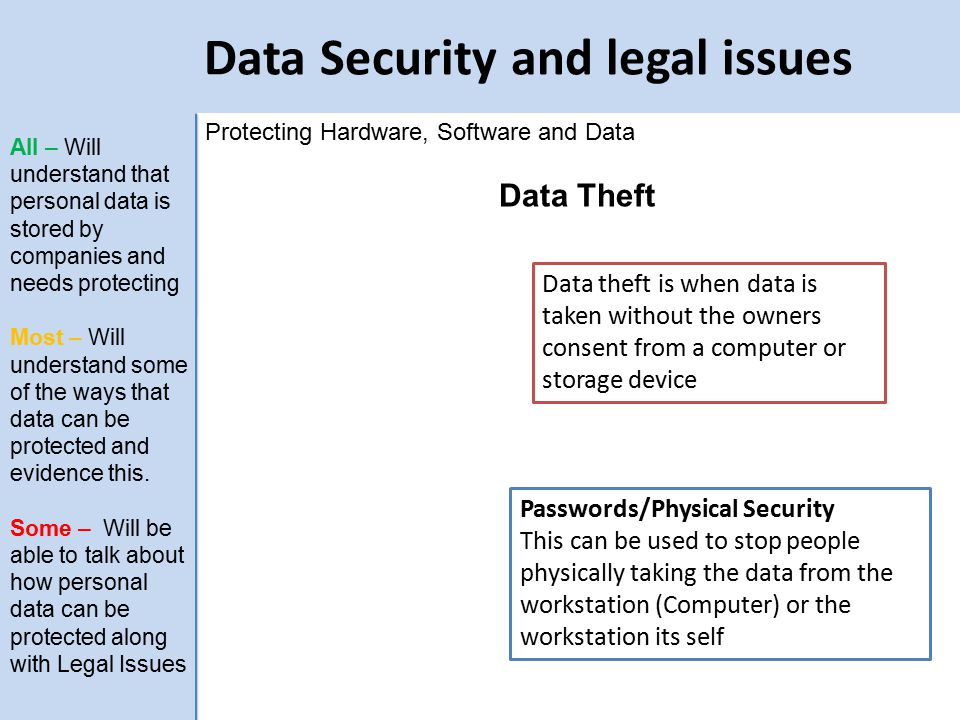 Data Security and legal issues Protecting Hardware, Software and Data Data Theft Data theft is when data is taken without the owners consent from a computer or storage device Passwords/Physical Security This can be used to stop people physically taking the data from the workstation (Computer) or the workstation its self All – Will understand that personal data is stored by companies and needs protecting Most – Will understand some of the ways that data can be protected and evidence this.