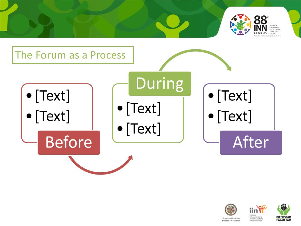 [Text] Before [Text] During [Text] After The Forum as a Process