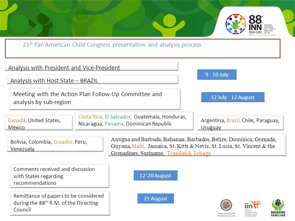  To generate discussion and recommendations for the consideration of country delegations and authorities in preparation of the 21 st Pan American Child Congress Objective Resolution CP/RES.