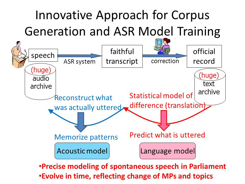 faithful transcript official record ASR system correction (huge) text archive (huge) audio archive speech Statistical model of difference (translation) Predict what is uttered Reconstruct what was actually uttered Memorize patterns Acoustic modelLanguage model Precise modeling of spontaneous speech in Parliament Evolve in time, reflecting change of MPs and topics Innovative Approach for Corpus Generation and ASR Model Training