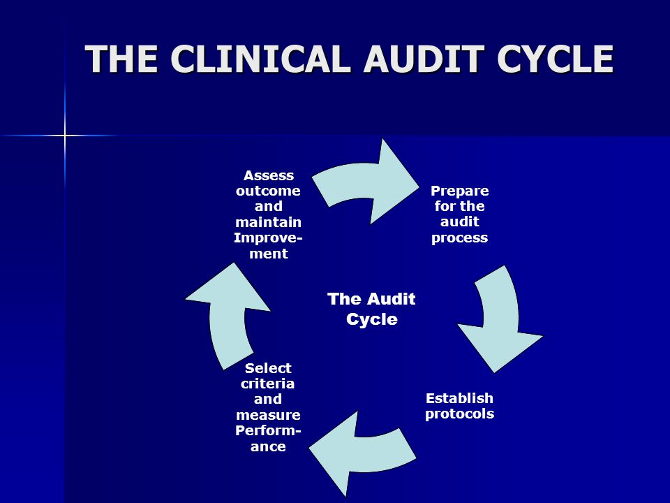 THE CLINICAL AUDIT CYCLE The Audit Cycle