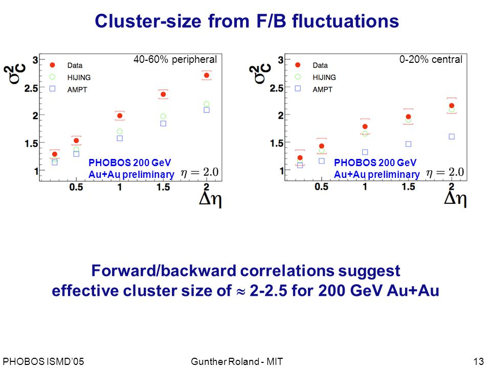 Gunther Roland - MITPHOBOS ISMD'0513 Cluster-size from F/B fluctuations 40-60% peripheral0-20% central PHOBOS 200 GeV Au+Au preliminary PHOBOS 200 GeV Au+Au preliminary Forward/backward correlations suggest effective cluster size of  2-2.5 for 200 GeV Au+Au