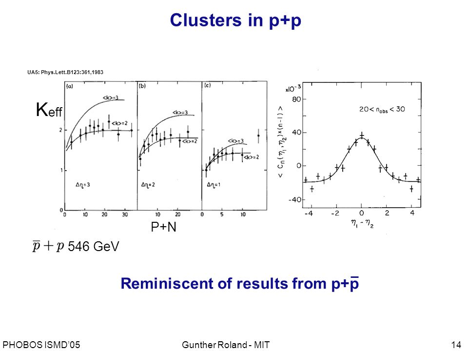 Gunther Roland - MITPHOBOS ISMD'0514 Clusters in p+p 546 GeV P+N UA5: Phys.Lett.B123:361,1983 K eff Reminiscent of results from p+p