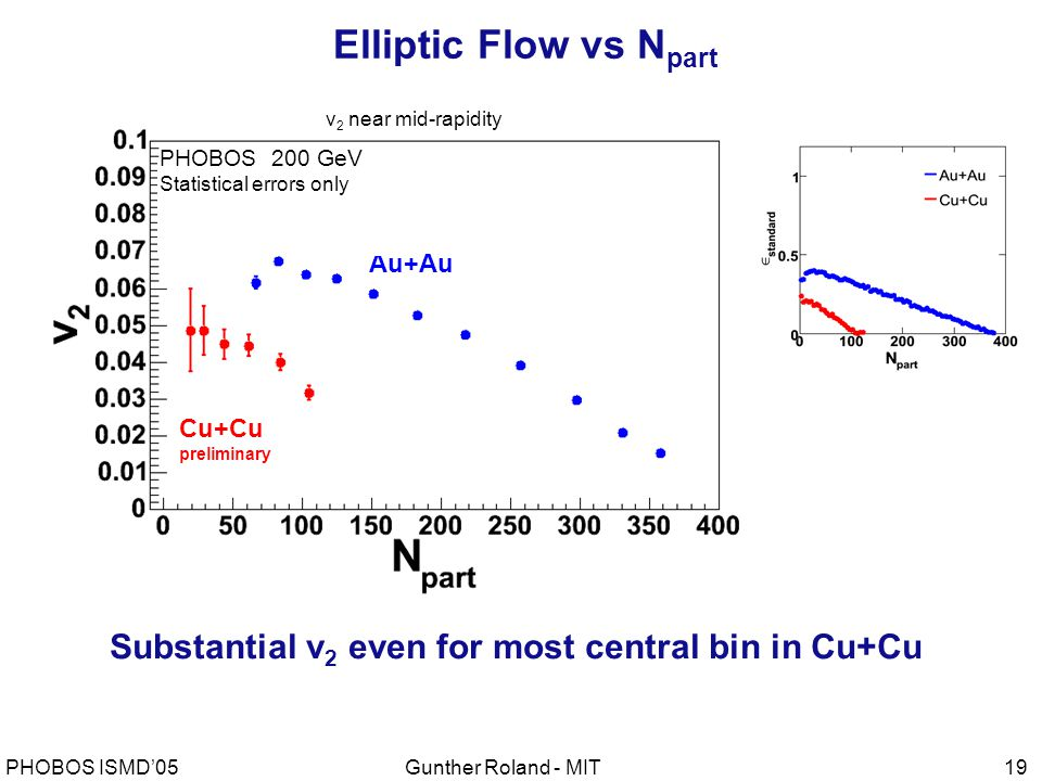 Gunther Roland - MITPHOBOS ISMD'0519 preliminary PHOBOS 200 GeV h ± Statistical errors only Cu+Cu preliminary Au+Au PHOBOS 200 GeV Statistical errors only Substantial v 2 even for most central bin in Cu+Cu v 2 near mid-rapidity Elliptic Flow vs N part