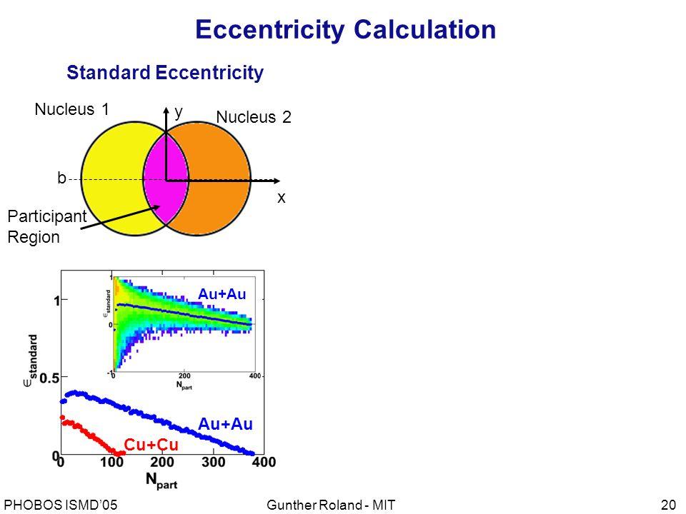 Gunther Roland - MITPHOBOS ISMD'0520 Standard Eccentricity x y Nucleus 2 Nucleus 1 Participant Region b Au+Au Cu+Cu Au+Au Eccentricity Calculation
