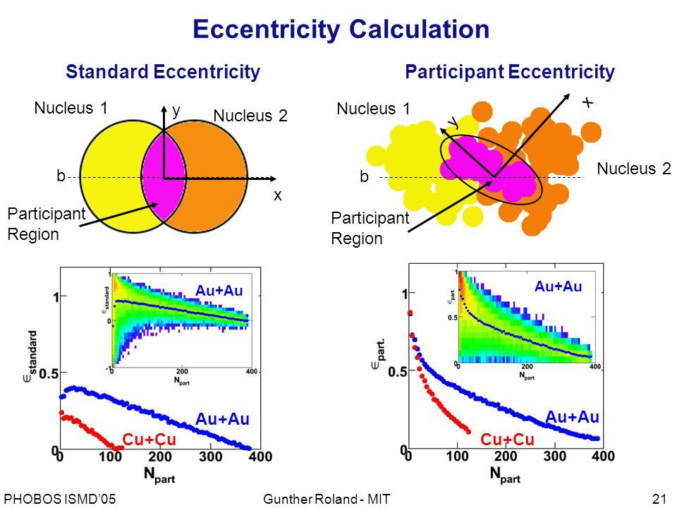 Gunther Roland - MITPHOBOS ISMD'0521 Standard Eccentricity x y Nucleus 2 Nucleus 1 Participant Region b Au+Au Cu+Cu Au+Au Nucleus 1 Nucleus 2 Participant Region x y Participant Eccentricity b Au+Au Cu+Cu Au+Au Eccentricity Calculation