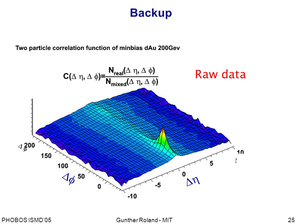Gunther Roland - MITPHOBOS ISMD'0525 Backup Raw data  