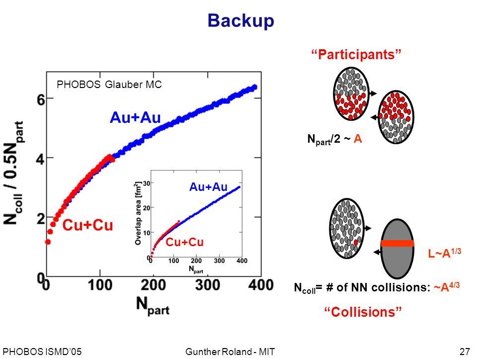 Gunther Roland - MITPHOBOS ISMD'0527 L~A 1/3 N coll = # of NN collisions: ~A 4/3 N part /2 ~ A Participants Collisions PHOBOS Glauber MC Au+Au Cu+Cu Au+Au Cu+Cu Backup