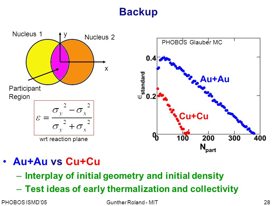 Gunther Roland - MITPHOBOS ISMD'0528 Backup PHOBOS Glauber MC Au+Au vs Cu+Cu –Interplay of initial geometry and initial density –Test ideas of early thermalization and collectivity wrt reaction plane x y Nucleus 2 Nucleus 1 Participant Region Au+Au Cu+Cu
