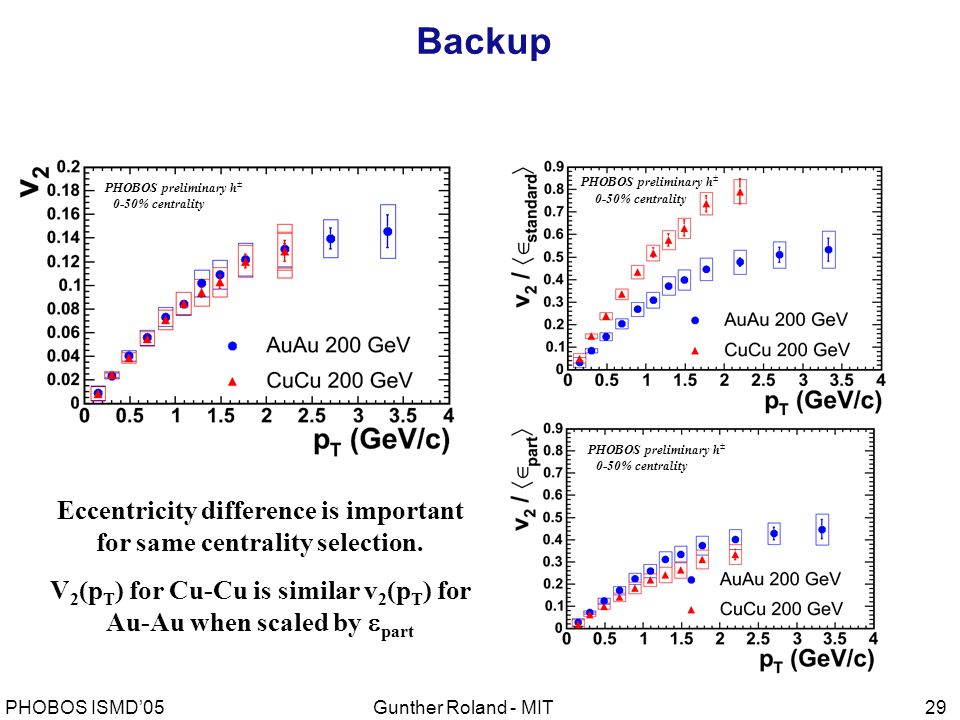 Gunther Roland - MITPHOBOS ISMD'0529 Backup Eccentricity difference is important for same centrality selection.