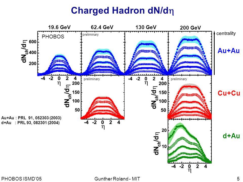 Gunther Roland - MITPHOBOS ISMD'055 centrality Au+Au : PRL 91, 052303 (2003) d+Au : PRL 93, 082301 (2004) 19.6 GeV62.4 GeV130 GeV 200 GeV preliminary Cu+Cu d+Au Au+Au PHOBOS Charged Hadron dN/d 
