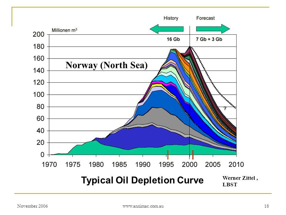 November 2006 www.annimac.com.au 18 Typical Oil Depletion Curve Norway (North Sea) Werner Zittel, LBST
