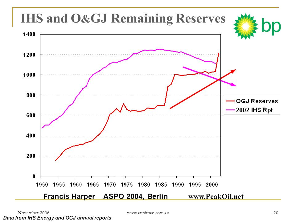 November 2006 www.annimac.com.au 20 Data from IHS Energy and OGJ annual reports IHS and O & GJ Remaining Reserves Francis Harper ASPO 2004, Berlin www.PeakOil.net