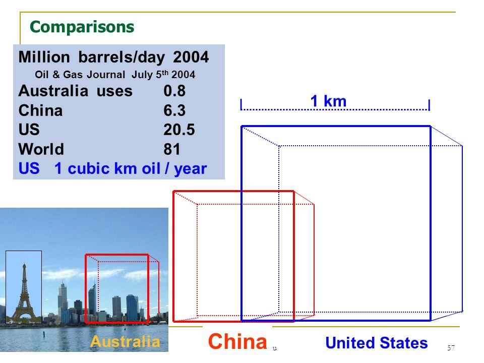 November 2006 www.annimac.com.au 57 Million barrels/day 2004 Oil & Gas Journal July 5 th 2004 Australia uses 0.8 China6.3 US20.5 World81 US 1 cubic km oil / year Australia China United States 1 km l l Comparisons